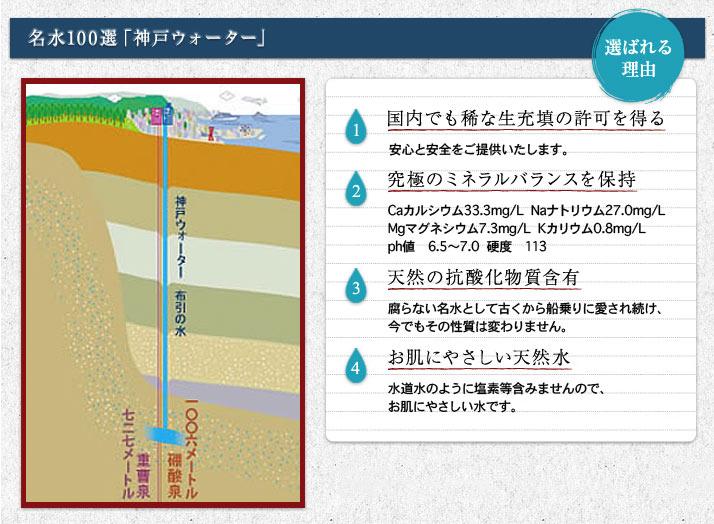 名水100選「神戸ウォーター」
